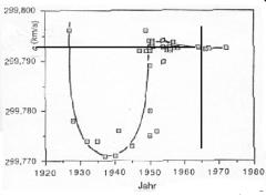 και για να ξέρουμε για ποια ταχύτητα μιλάμε το 1965 η ταχύτητα του φωτός ήτανε 299795,832 Km/sec!