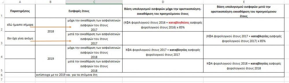Βάση υπολογισμού ασφαλιστικών εισφορών ετών 2017_2018_2019_επόμενα έτη.jpg